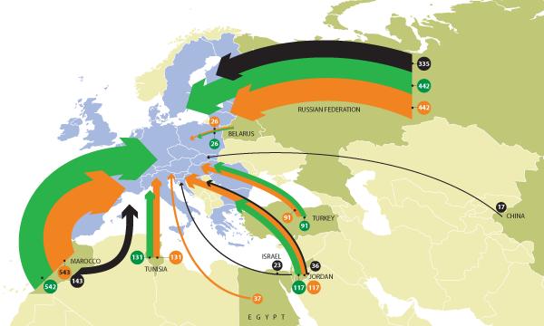EU Imports of Phosphoric Acid, MAP and DAP